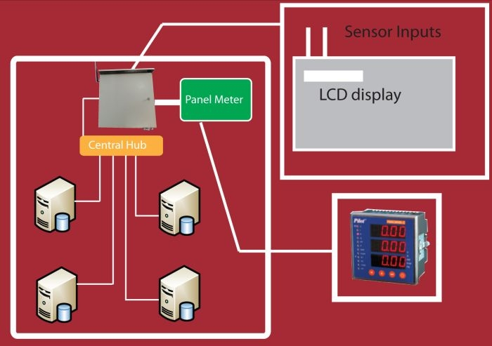 Data Monitoring Systems : Data center monitoring system dcms in nepal